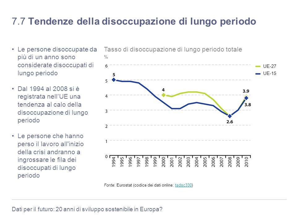 Dati per il futuro: 20 anni di sviluppo sostenibile in Europa? 7.7 Tendenze della disoccupazione di lungo periodo Le persone disoccupate da più di un