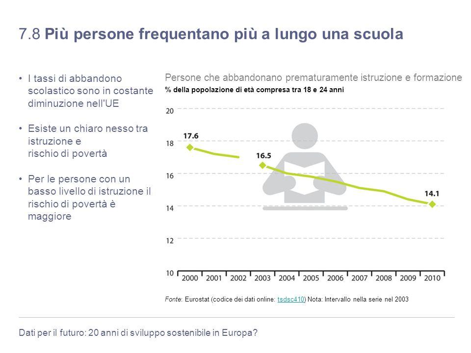 Dati per il futuro: 20 anni di sviluppo sostenibile in Europa? 7.8 Più persone frequentano più a lungo una scuola I tassi di abbandono scolastico sono