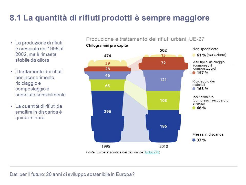 Dati per il futuro: 20 anni di sviluppo sostenibile in Europa? 8.1 La quantità di rifiuti prodotti è sempre maggiore La produzione di rifiuti è cresci