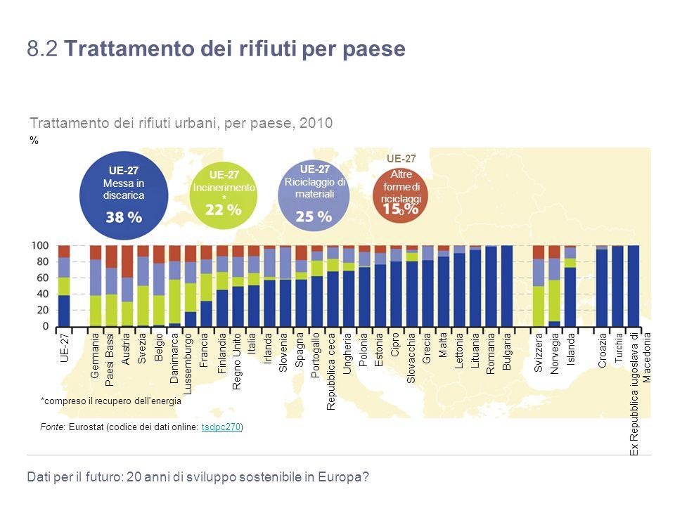 Dati per il futuro: 20 anni di sviluppo sostenibile in Europa? 8.2 Trattamento dei rifiuti per paese Fonte: Eurostat (codice dei dati online: tsdpc270