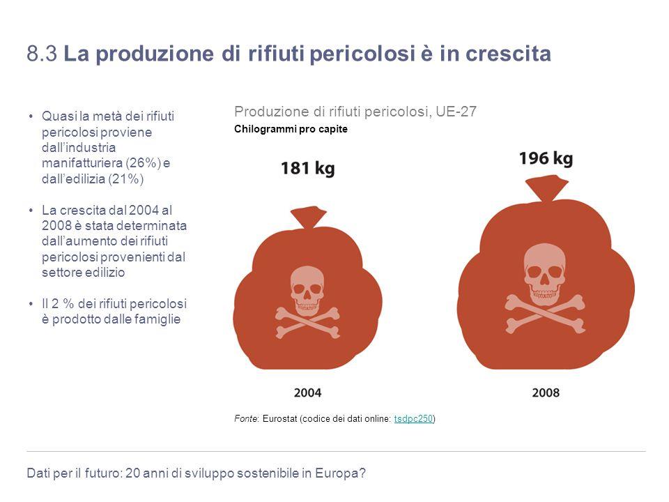 Dati per il futuro: 20 anni di sviluppo sostenibile in Europa? 8.3 La produzione di rifiuti pericolosi è in crescita Quasi la metà dei rifiuti pericol