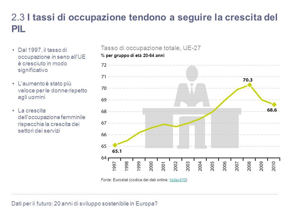 Dati per il futuro: 20 anni di sviluppo sostenibile in Europa? 2.3 I tassi di occupazione tendono a seguire la crescita del PIL Dal 1997, il tasso di