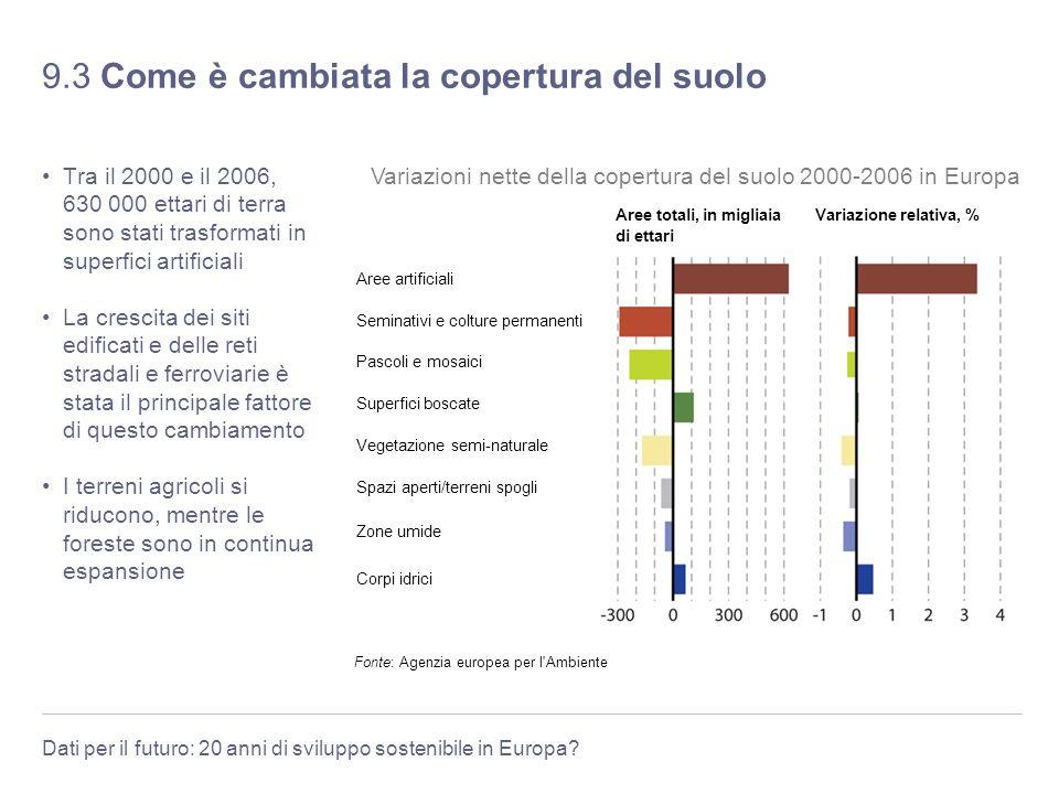 Dati per il futuro: 20 anni di sviluppo sostenibile in Europa? 9.3 Come è cambiata la copertura del suolo Tra il 2000 e il 2006, 630 000 ettari di ter