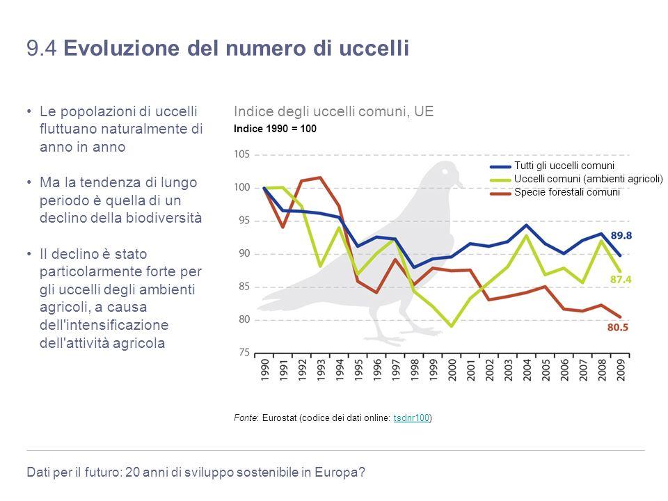 Dati per il futuro: 20 anni di sviluppo sostenibile in Europa? 9.4 Evoluzione del numero di uccelli Le popolazioni di uccelli fluttuano naturalmente d
