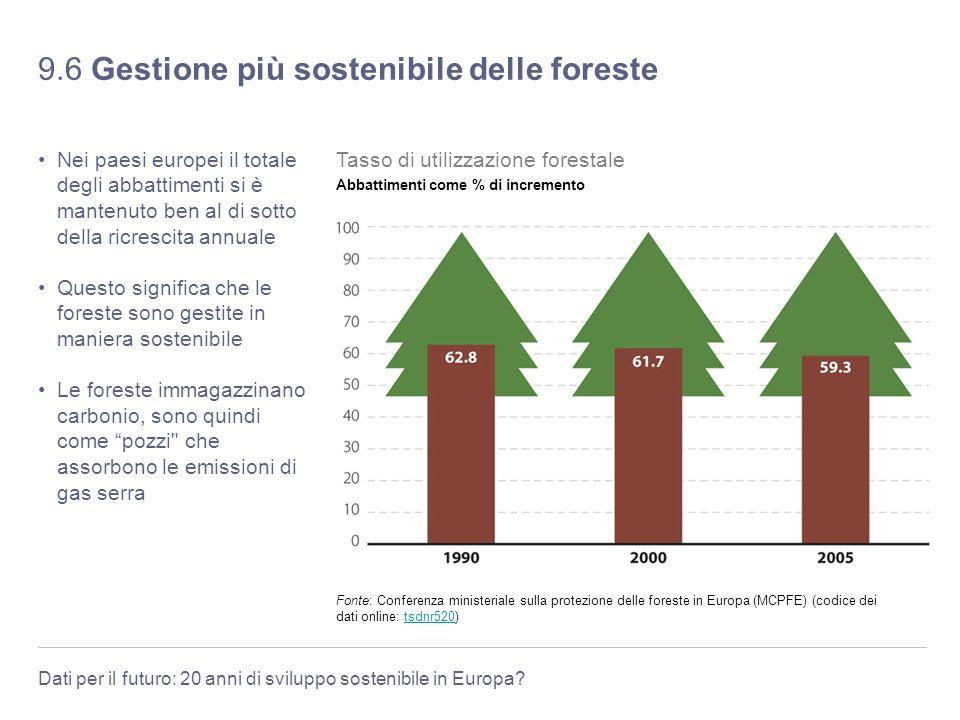 Dati per il futuro: 20 anni di sviluppo sostenibile in Europa? 9.6 Gestione più sostenibile delle foreste Nei paesi europei il totale degli abbattimen