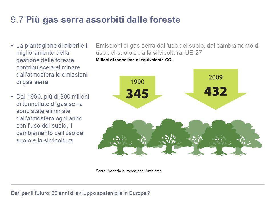 Dati per il futuro: 20 anni di sviluppo sostenibile in Europa? 9.7 Più gas serra assorbiti dalle foreste La piantagione di alberi e il miglioramento d