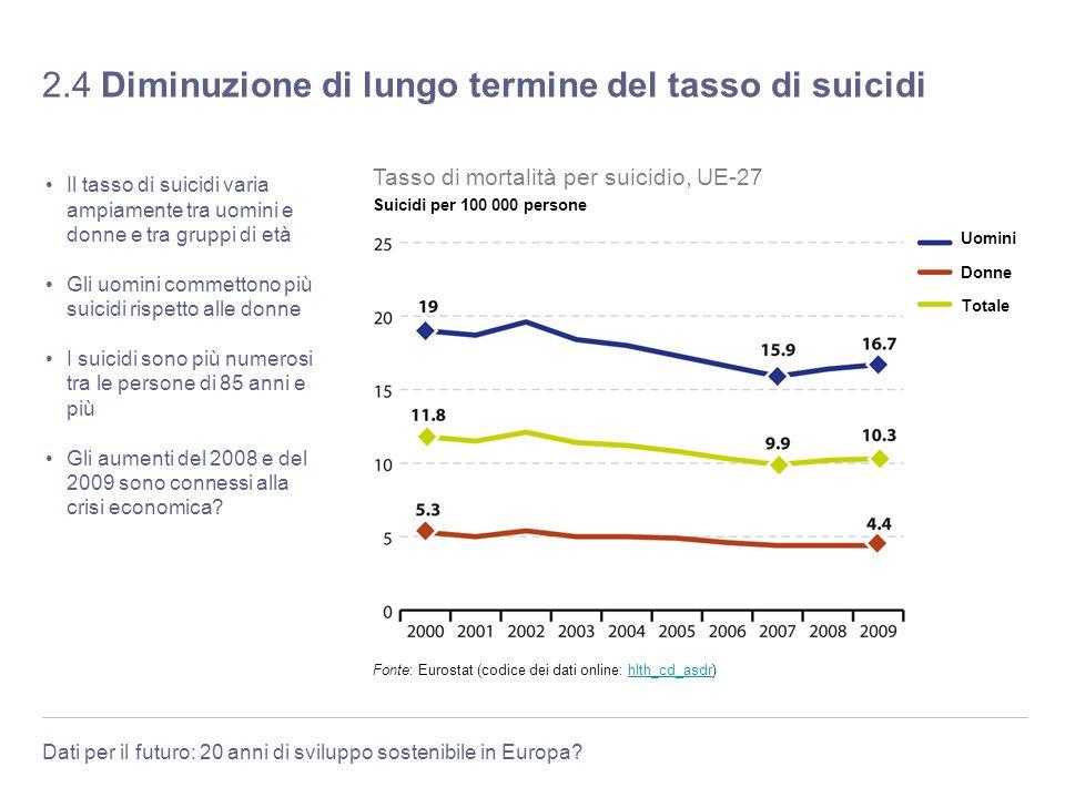Dati per il futuro: 20 anni di sviluppo sostenibile in Europa? 2.4 Diminuzione di lungo termine del tasso di suicidi Il tasso di suicidi varia ampiame
