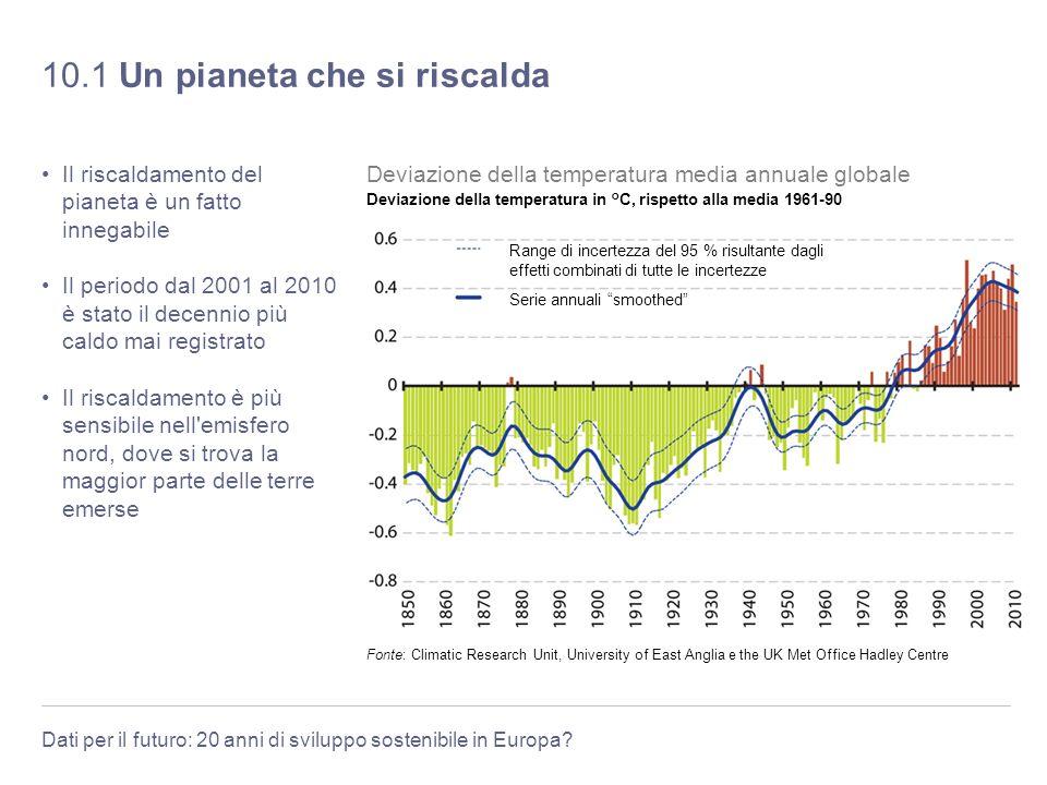 Dati per il futuro: 20 anni di sviluppo sostenibile in Europa? 10.1 Un pianeta che si riscalda Il riscaldamento del pianeta è un fatto innegabile Il p