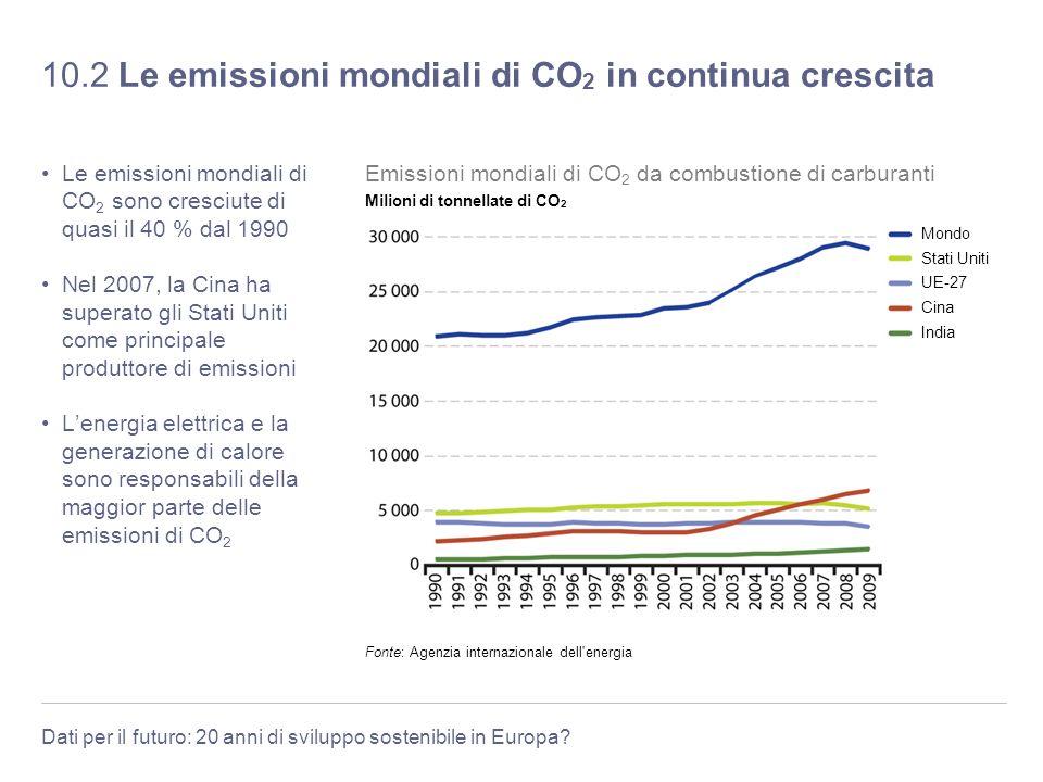 Dati per il futuro: 20 anni di sviluppo sostenibile in Europa? 10.2 Le emissioni mondiali di CO 2 in continua crescita Le emissioni mondiali di CO 2 s