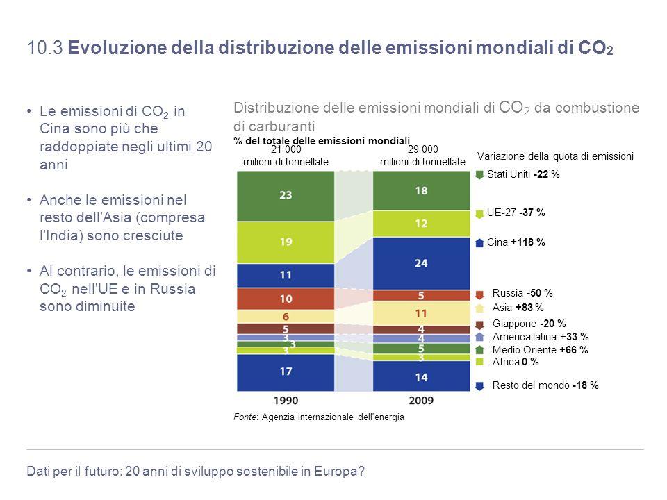 Dati per il futuro: 20 anni di sviluppo sostenibile in Europa? 10.3 Evoluzione della distribuzione delle emissioni mondiali di CO 2 Le emissioni di CO
