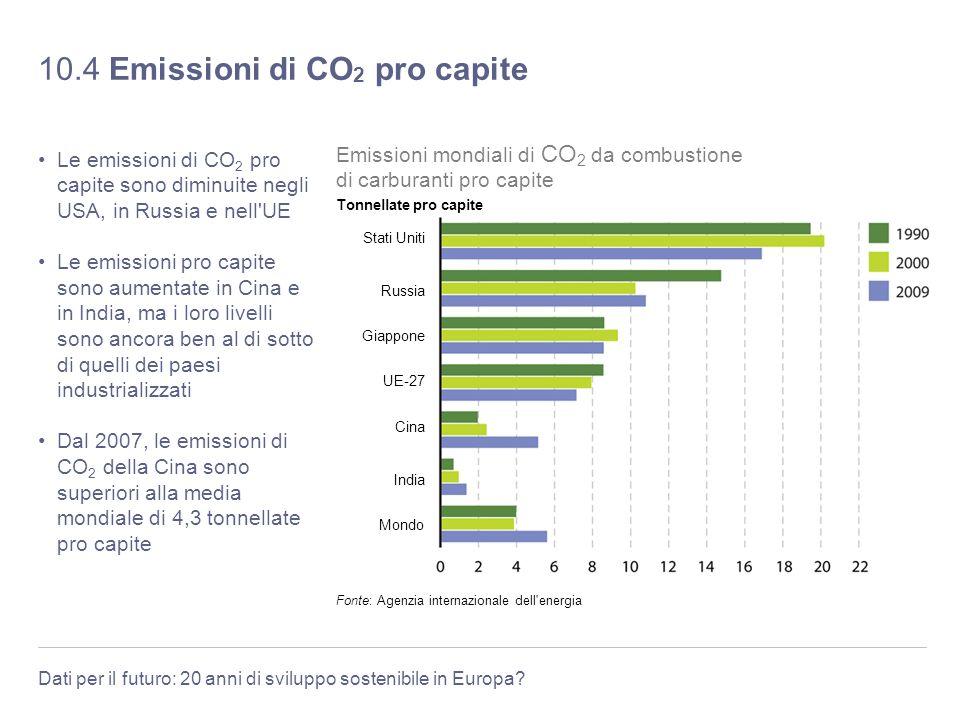 Dati per il futuro: 20 anni di sviluppo sostenibile in Europa? 10.4 Emissioni di CO 2 pro capite Le emissioni di CO 2 pro capite sono diminuite negli