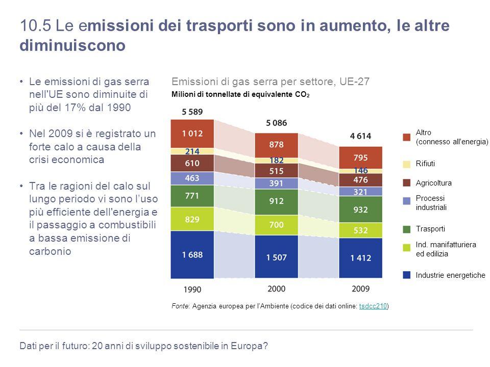 Dati per il futuro: 20 anni di sviluppo sostenibile in Europa? 10.5 Le emissioni dei trasporti sono in aumento, le altre diminuiscono Le emissioni di
