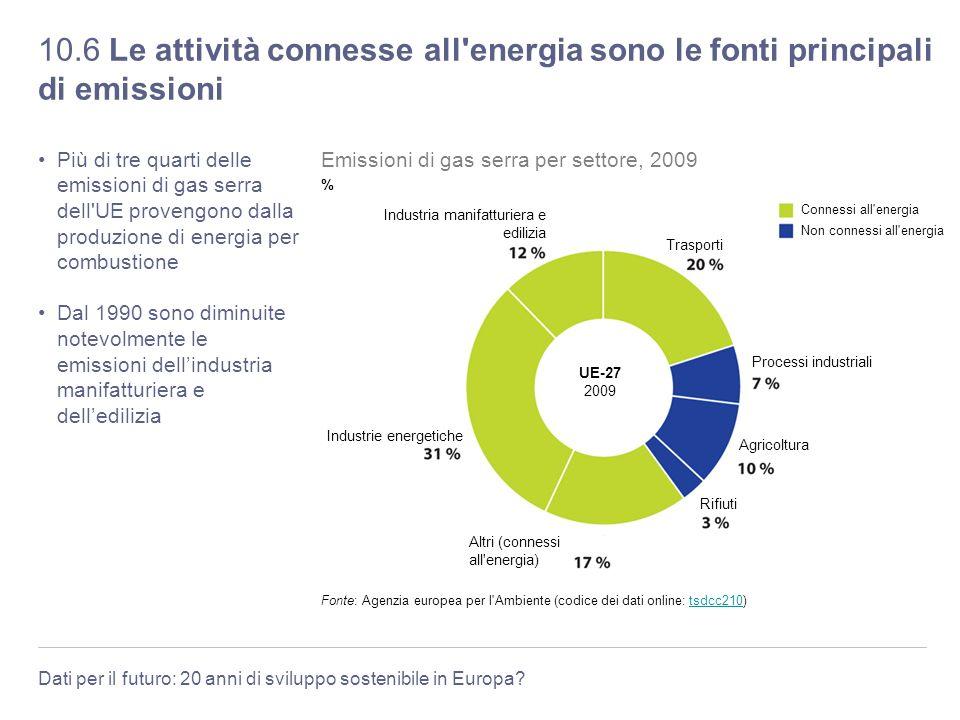 Dati per il futuro: 20 anni di sviluppo sostenibile in Europa? 10.6 Le attività connesse all'energia sono le fonti principali di emissioni Più di tre