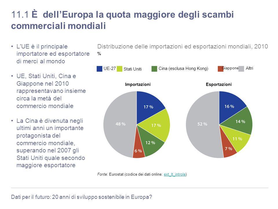 Dati per il futuro: 20 anni di sviluppo sostenibile in Europa? 11.1 È dellEuropa la quota maggiore degli scambi commerciali mondiali L'UE è il princip