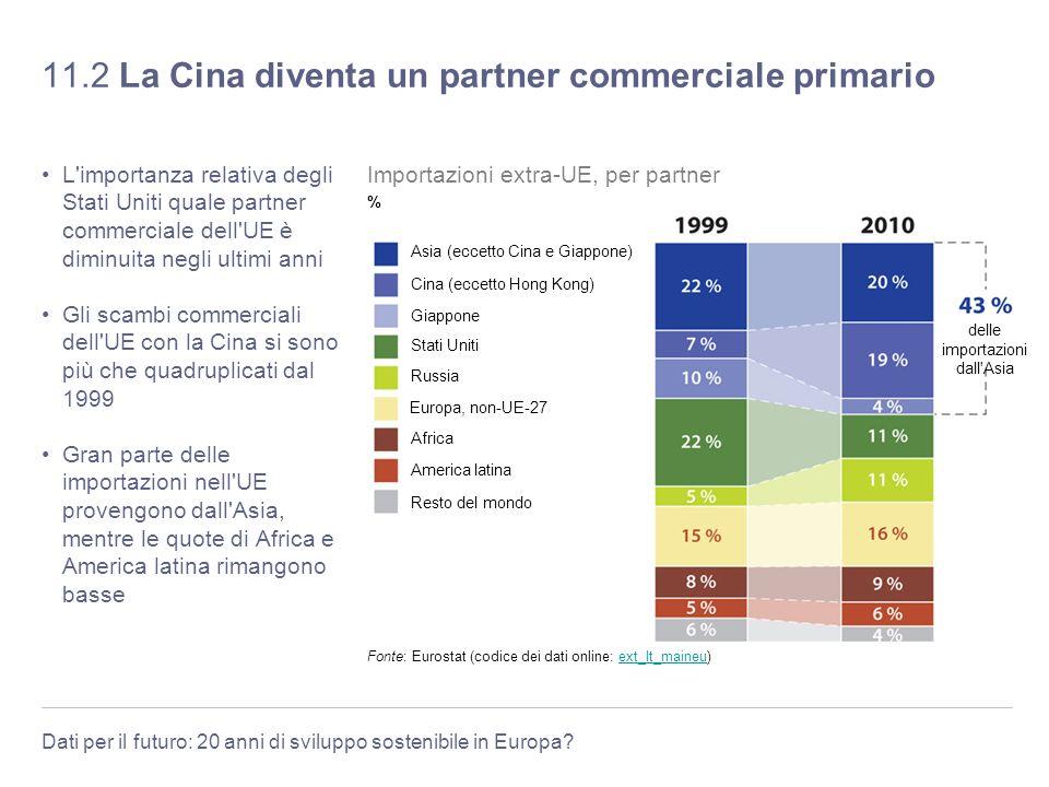 Dati per il futuro: 20 anni di sviluppo sostenibile in Europa? 11.2 La Cina diventa un partner commerciale primario L'importanza relativa degli Stati