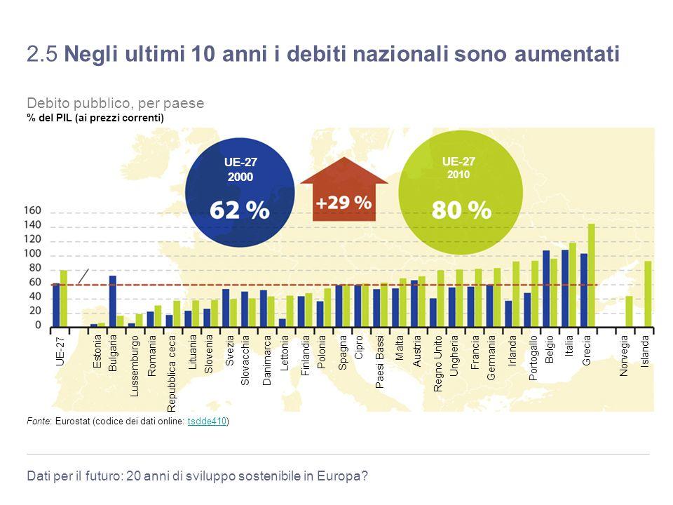 Dati per il futuro: 20 anni di sviluppo sostenibile in Europa? 2.5 Negli ultimi 10 anni i debiti nazionali sono aumentati Livello di riferimento del t