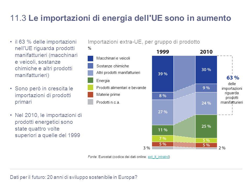 Dati per il futuro: 20 anni di sviluppo sostenibile in Europa? 11.3 Le importazioni di energia dell'UE sono in aumento il 63 % delle importazioni nell
