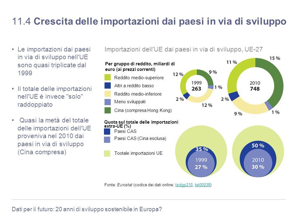 Dati per il futuro: 20 anni di sviluppo sostenibile in Europa? 11.4 Crescita delle importazioni dai paesi in via di sviluppo Le importazioni dai paesi