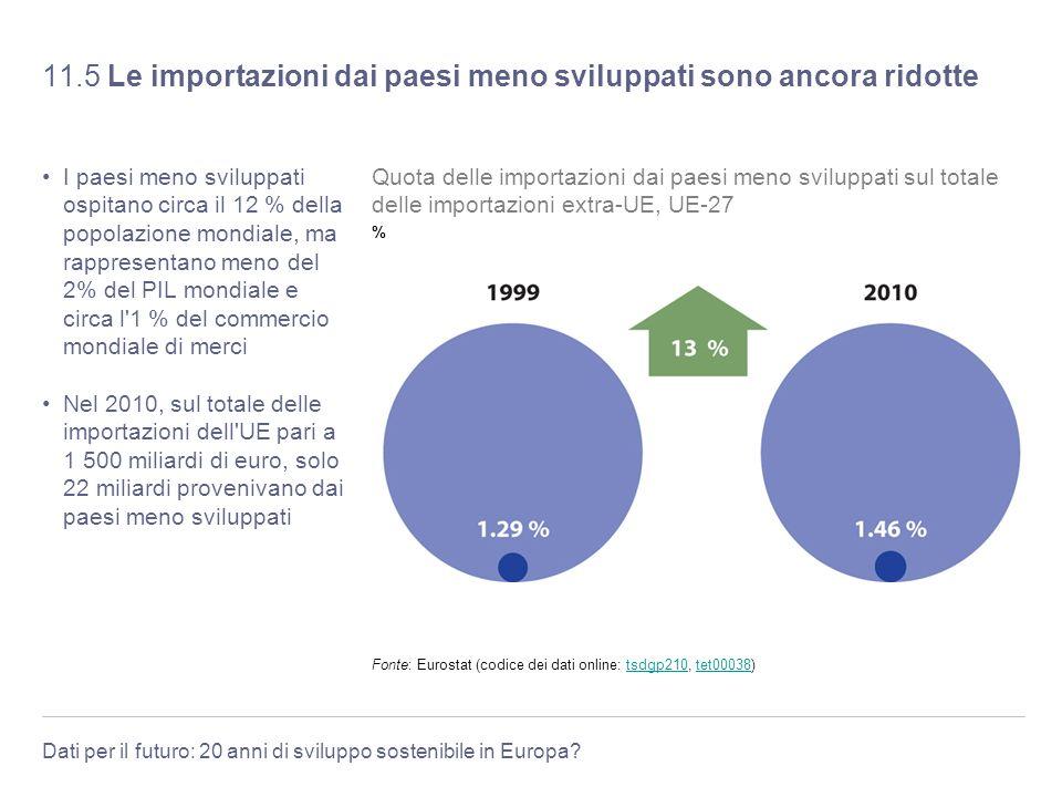 Dati per il futuro: 20 anni di sviluppo sostenibile in Europa? 11.5 Le importazioni dai paesi meno sviluppati sono ancora ridotte I paesi meno svilupp