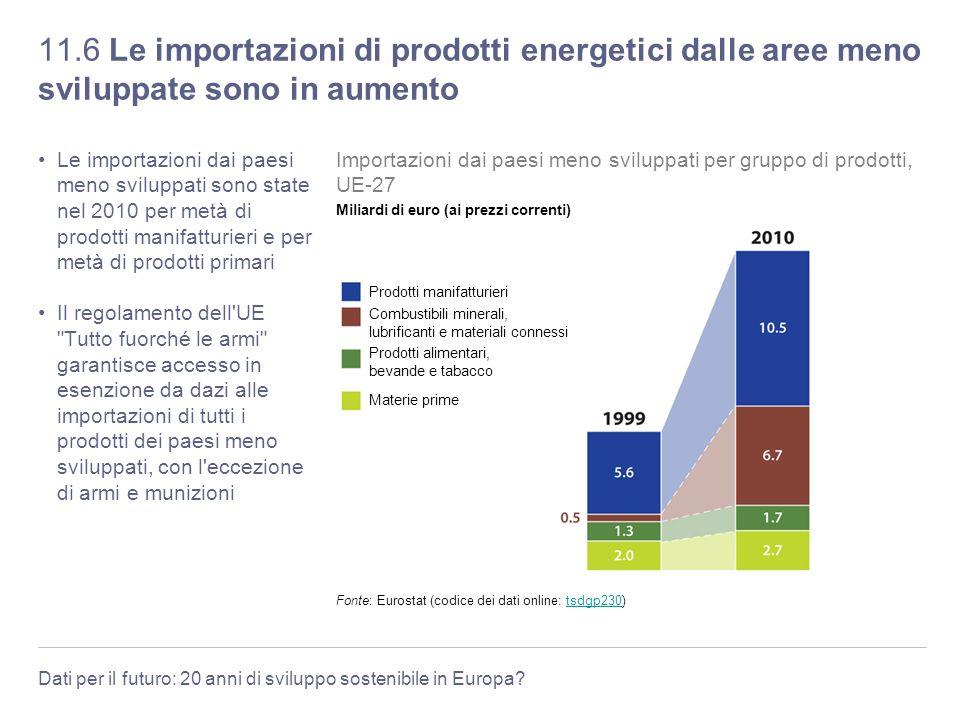 Dati per il futuro: 20 anni di sviluppo sostenibile in Europa? 11.6 Le importazioni di prodotti energetici dalle aree meno sviluppate sono in aumento