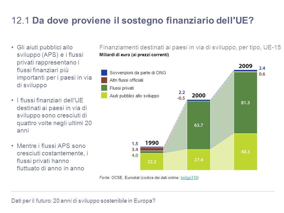 Dati per il futuro: 20 anni di sviluppo sostenibile in Europa? 12.1 Da dove proviene il sostegno finanziario dell'UE? Gli aiuti pubblici allo sviluppo