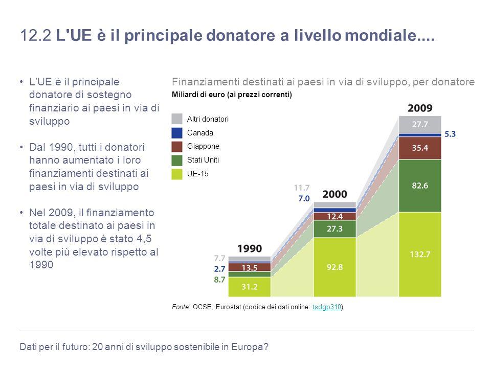 Dati per il futuro: 20 anni di sviluppo sostenibile in Europa? 12.2 L'UE è il principale donatore a livello mondiale.... L'UE è il principale donatore