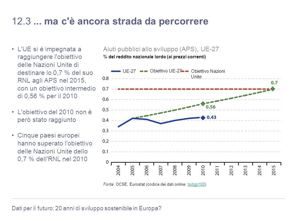 Dati per il futuro: 20 anni di sviluppo sostenibile in Europa? 12.3... ma c'è ancora strada da percorrere L'UE si è impegnata a raggiungere l'obiettiv