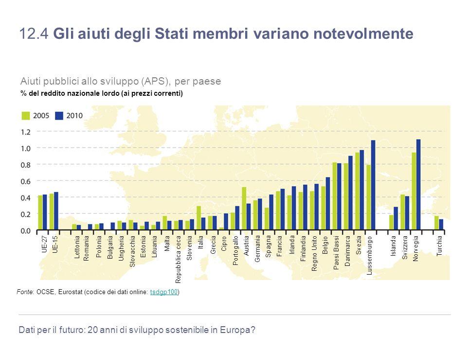 Dati per il futuro: 20 anni di sviluppo sostenibile in Europa? 12.4 Gli aiuti degli Stati membri variano notevolmente Fonte: OCSE, Eurostat (codice de