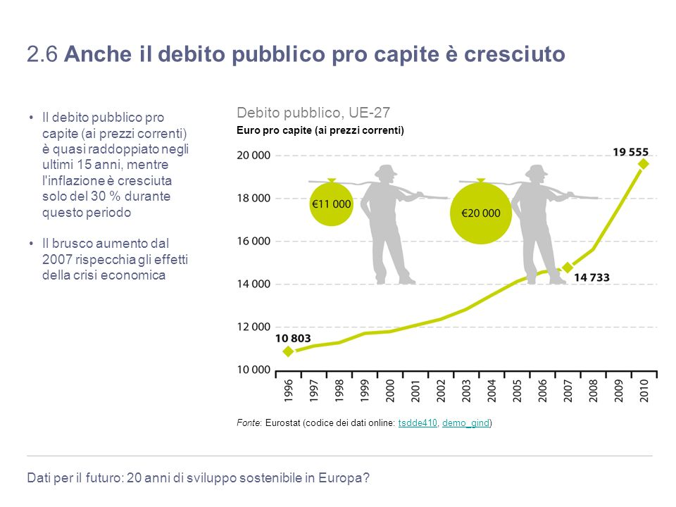 Dati per il futuro: 20 anni di sviluppo sostenibile in Europa? 2.6 Anche il debito pubblico pro capite è cresciuto Il debito pubblico pro capite (ai p
