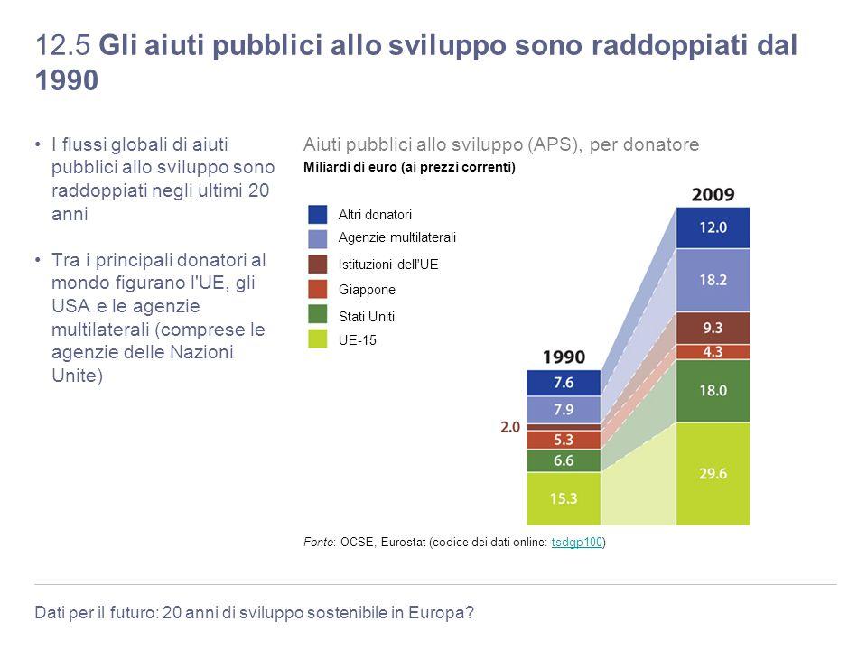 Dati per il futuro: 20 anni di sviluppo sostenibile in Europa? 12.5 Gli aiuti pubblici allo sviluppo sono raddoppiati dal 1990 I flussi globali di aiu