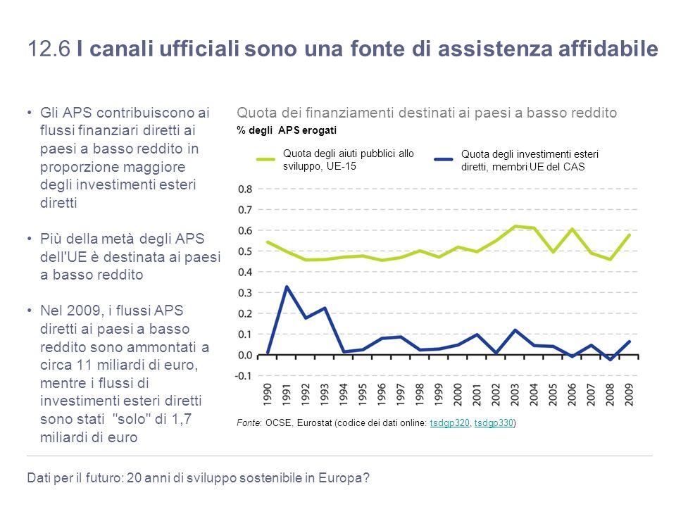 Dati per il futuro: 20 anni di sviluppo sostenibile in Europa? 12.6 I canali ufficiali sono una fonte di assistenza affidabile Gli APS contribuiscono