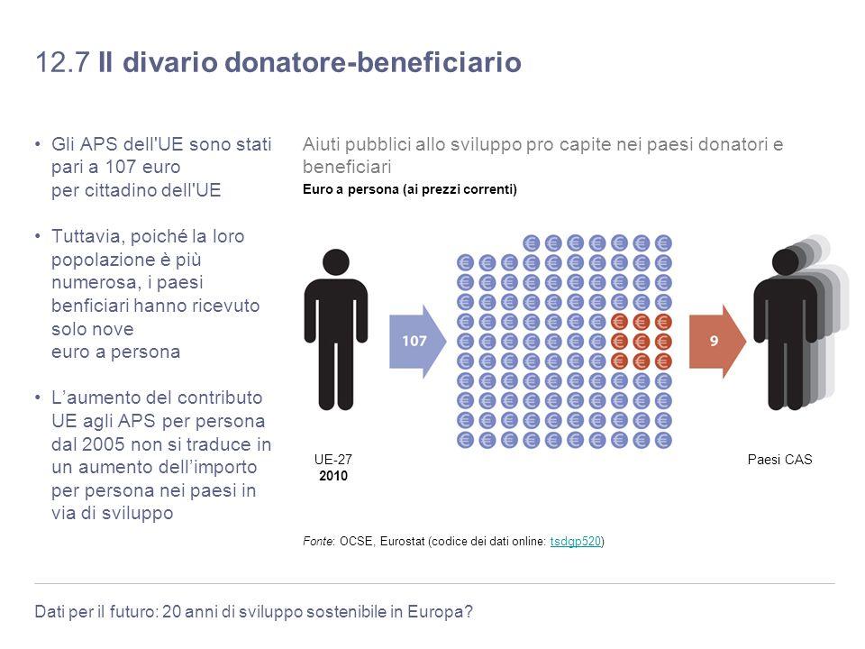 Dati per il futuro: 20 anni di sviluppo sostenibile in Europa? 12.7 Il divario donatore-beneficiario Gli APS dell'UE sono stati pari a 107 euro per ci