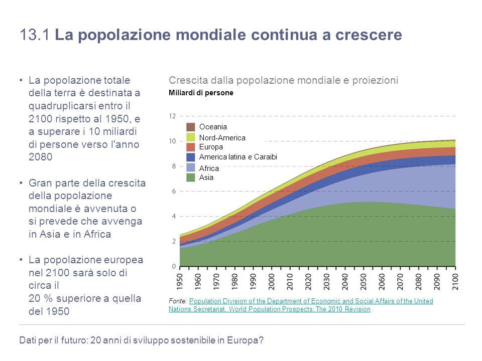 Dati per il futuro: 20 anni di sviluppo sostenibile in Europa? 13.1 La popolazione mondiale continua a crescere La popolazione totale della terra è de