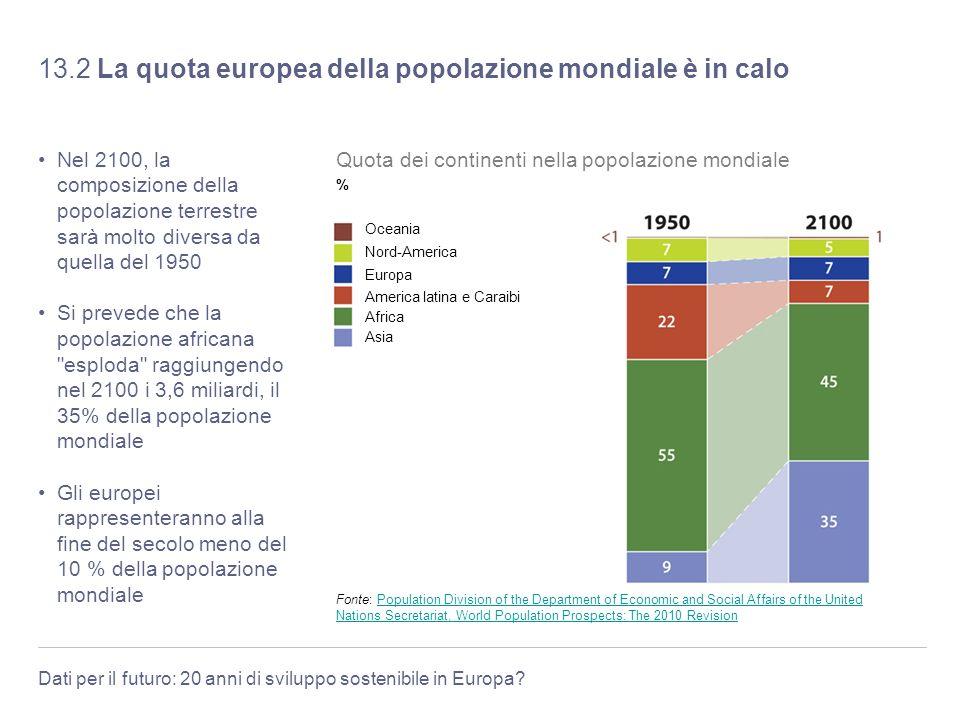 Dati per il futuro: 20 anni di sviluppo sostenibile in Europa? 13.2 La quota europea della popolazione mondiale è in calo Nel 2100, la composizione de
