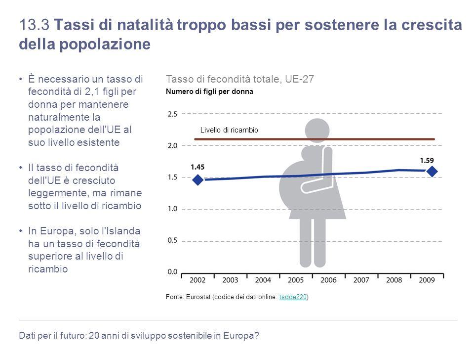 Dati per il futuro: 20 anni di sviluppo sostenibile in Europa? 13.3 Tassi di natalità troppo bassi per sostenere la crescita della popolazione È neces