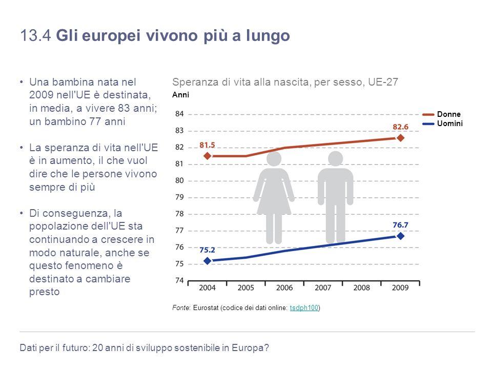 Dati per il futuro: 20 anni di sviluppo sostenibile in Europa? 13.4 Gli europei vivono più a lungo Una bambina nata nel 2009 nell'UE è destinata, in m