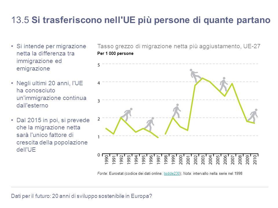 Dati per il futuro: 20 anni di sviluppo sostenibile in Europa? 13.5 Si trasferiscono nell'UE più persone di quante partano Si intende per migrazione n