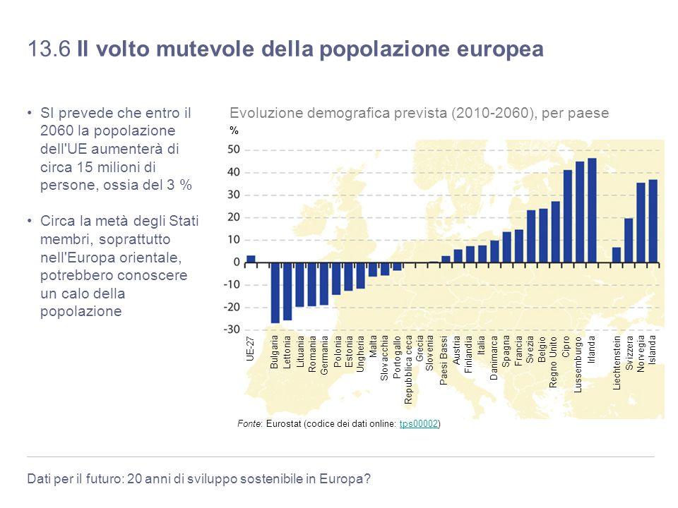 Dati per il futuro: 20 anni di sviluppo sostenibile in Europa? 13.6 Il volto mutevole della popolazione europea SI prevede che entro il 2060 la popola