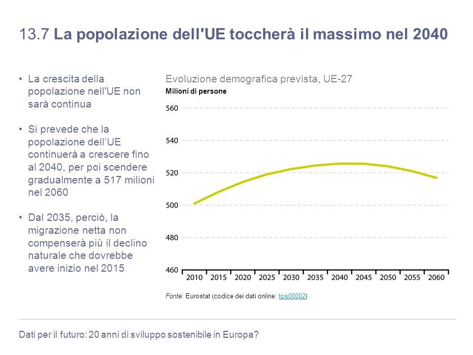 Dati per il futuro: 20 anni di sviluppo sostenibile in Europa? 13.7 La popolazione dell'UE toccherà il massimo nel 2040 La crescita della popolazione