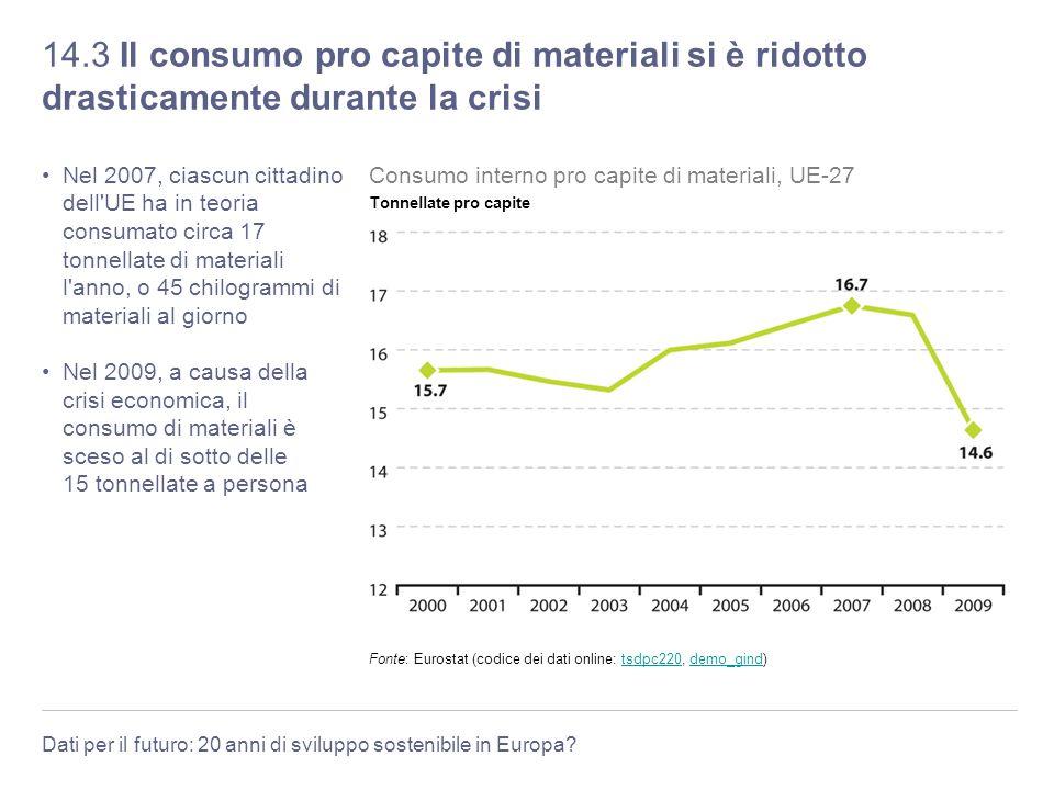 Dati per il futuro: 20 anni di sviluppo sostenibile in Europa? 14.3 Il consumo pro capite di materiali si è ridotto drasticamente durante la crisi Nel