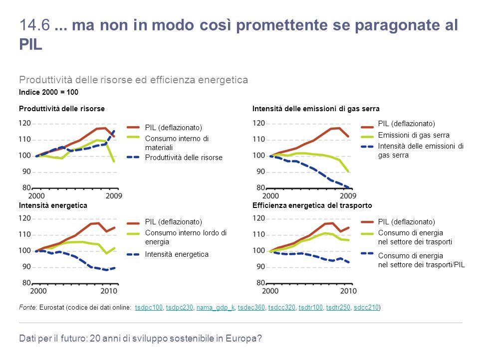 Dati per il futuro: 20 anni di sviluppo sostenibile in Europa? 14.6... ma non in modo così promettente se paragonate al PIL Fonte: Eurostat (codice de