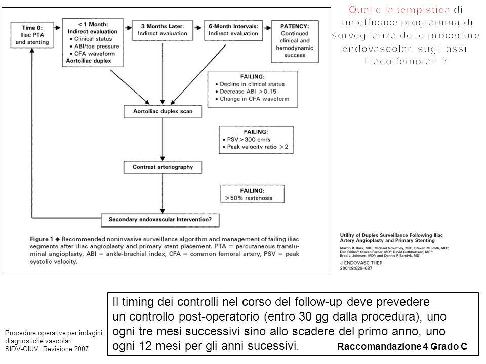 Il timing dei controlli nel corso del follow-up deve prevedere un controllo post-operatorio (entro 30 gg dalla procedura), uno ogni tre mesi successiv