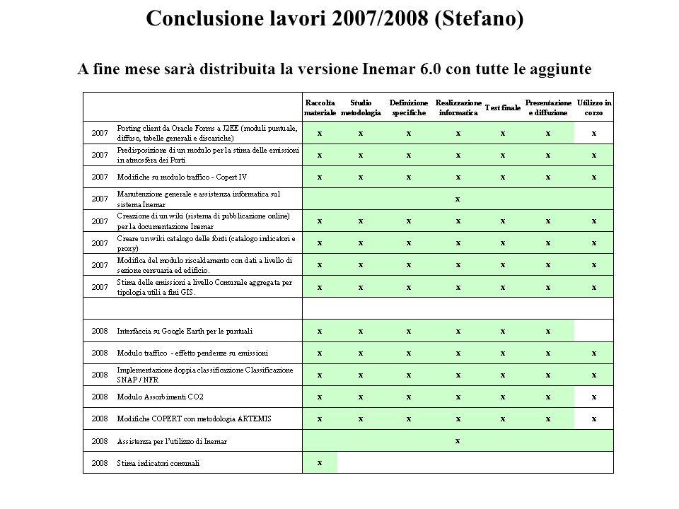 Conclusione lavori 2007/2008 (Stefano) A fine mese sarà distribuita la versione Inemar 6.0 con tutte le aggiunte