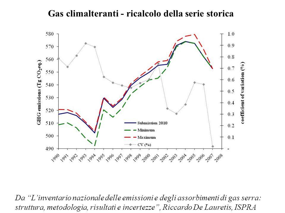 Gas climalteranti - ricalcolo della serie storica Da Linventario nazionale delle emissioni e degli assorbimenti di gas serra: struttura, metodologia,