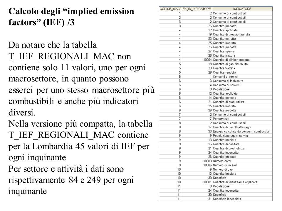 Calcolo degli implied emission factors (IEF) /3 Da notare che la tabella T_IEF_REGIONALI_MAC non contiene solo 11 valori, uno per ogni macrosettore, i