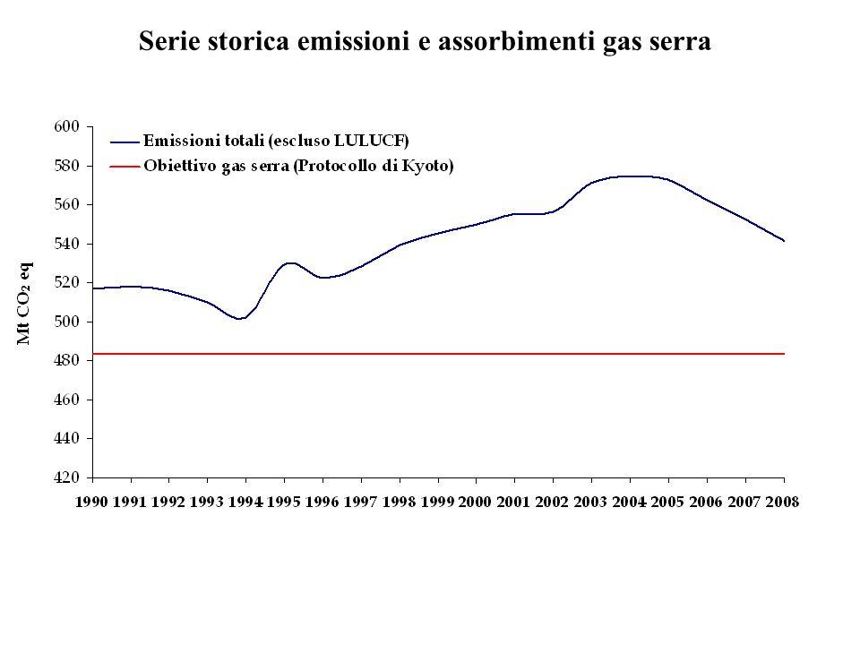 Serie storica emissioni e assorbimenti gas serra
