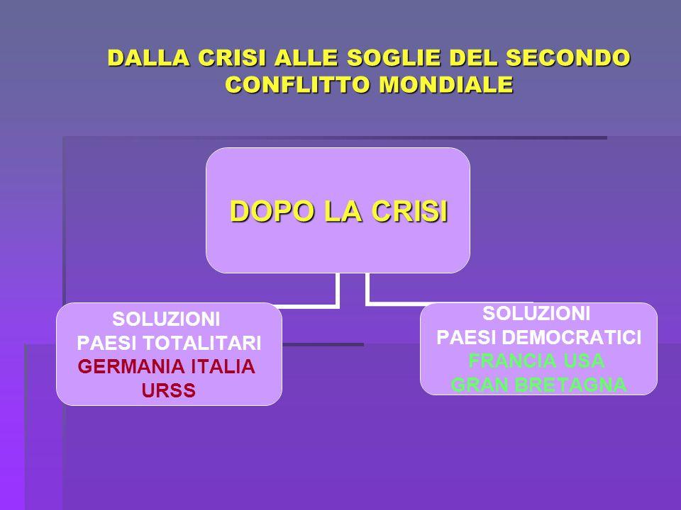 DALLA CRISI ALLE SOGLIE DEL SECONDO CONFLITTO MONDIALE DOPO LA CRISI SOLUZIONI PAESI TOTALITARI GERMANIA ITALIA URSS SOLUZIONI PAESI DEMOCRATICI FRANC