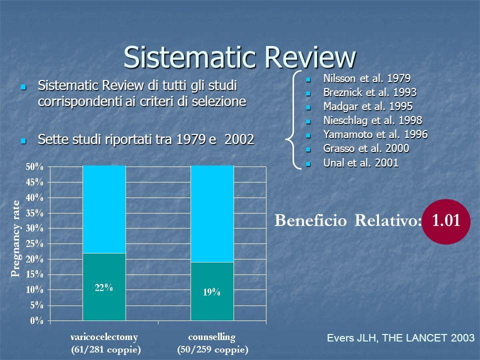 Sistematic Review di tutti gli studi corrispondenti ai criteri di selezione Sistematic Review di tutti gli studi corrispondenti ai criteri di selezion