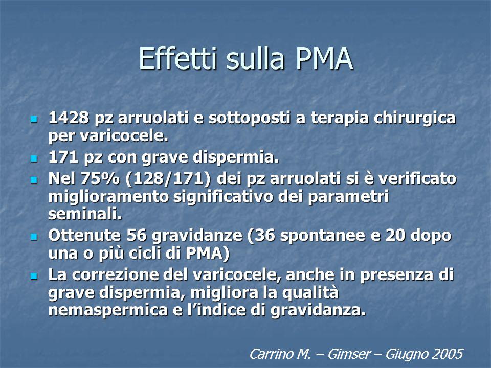 Effetti sulla PMA 1428 pz arruolati e sottoposti a terapia chirurgica per varicocele. 1428 pz arruolati e sottoposti a terapia chirurgica per varicoce