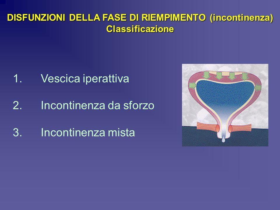 1. Vescica iperattiva 2. Incontinenza da sforzo 3. Incontinenza mista DISFUNZIONI DELLA FASE DI RIEMPIMENTO (incontinenza) Classificazione